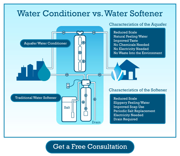 Softeners Vs Conditioners Vibrant Water Purification Systems